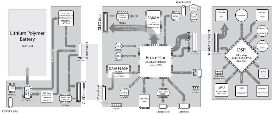 tricorder-mk2-flowdiagram-thumbnail.jpg