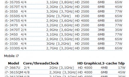 Ivy Bridge Core i5 and Core i7 specs