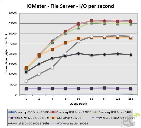 iometer-ios-file.jpg