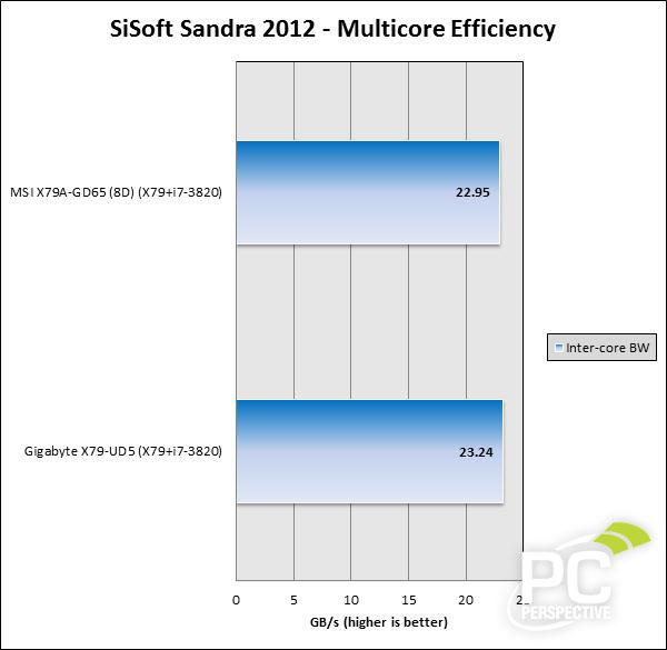 sisoft-mulitcore-0.jpg
