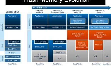 Fusion-io Supports Native Memory Access In SDK