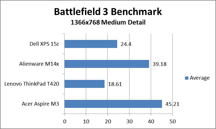 battlefield3bench.png