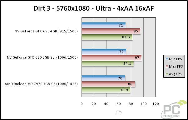 dirt3-5760-bar-0.jpg