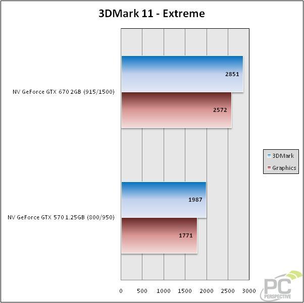 GeForce GTX 670 vs GTX 570 Performance Update