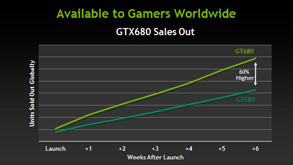 NVIDIA claims GTX 680 sales outpace GTX 580