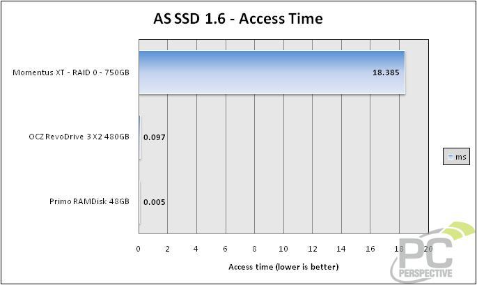 asssd-accesstime.jpg