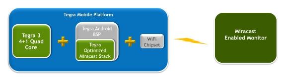 nvidia-miracast-1.jpg