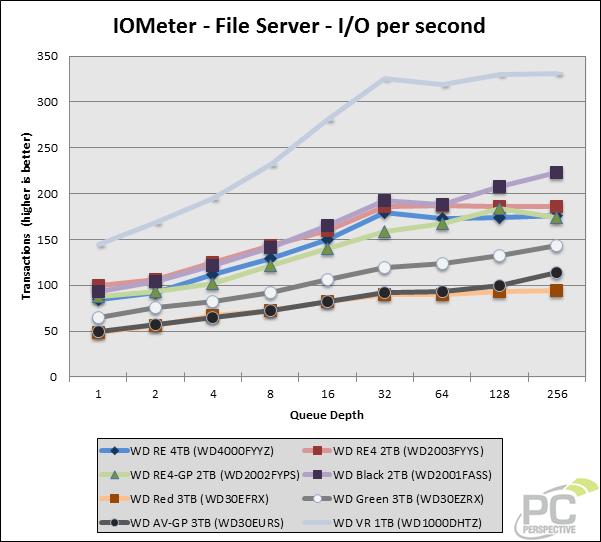 iometer-ios-file-0.png