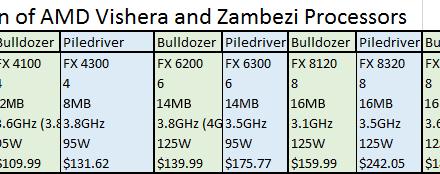 AMD Vishera (Piledriver-based) Desktop CPU Pricing Leaked By Retailer