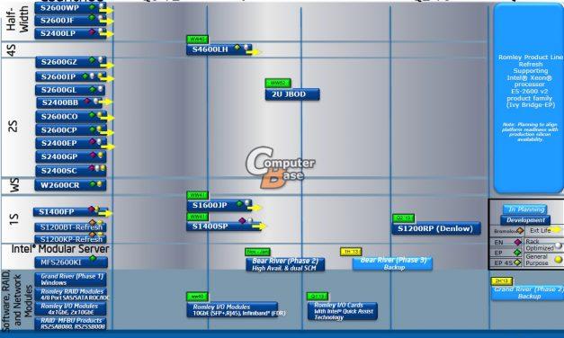 Intel Planning 10-core Xeon E5-2600 V2 Ivy Bridge-EP CPU