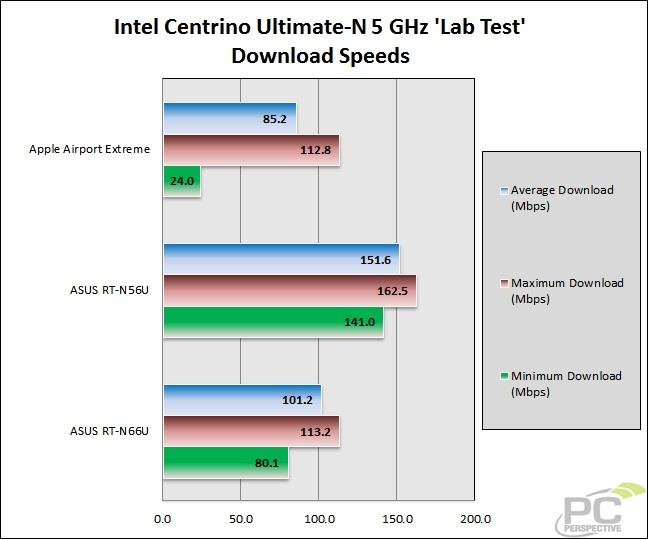 37-wifitest-lab-intel5gh-download.jpg