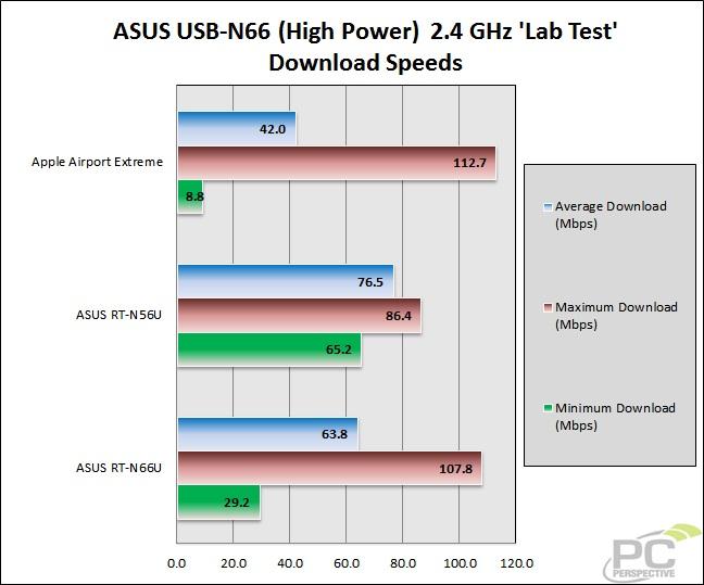 50-wifitest-lab-asusn6624gh-download.jpg