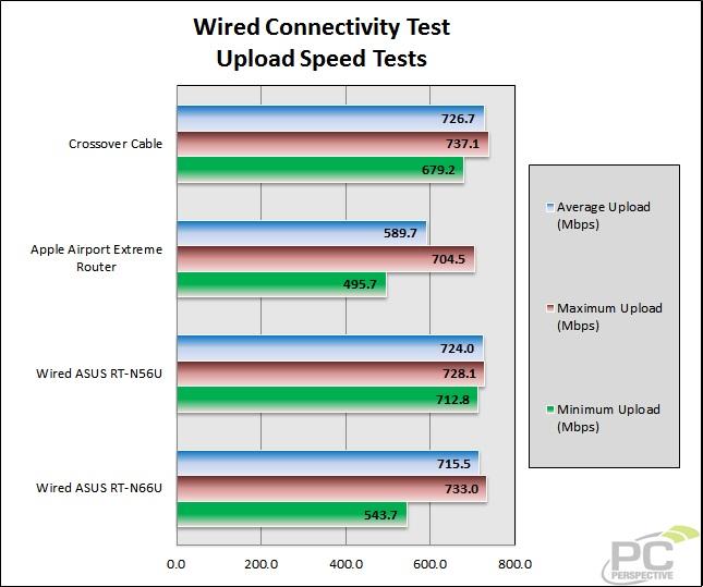33-wiretest-uploadspeed.jpg