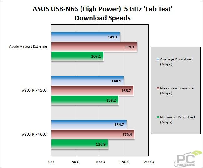 46-wifitest-lab-asusn665gh-download.jpg