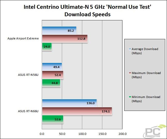 54-wifitest-nu-intelcent-5g-downloads.jpg