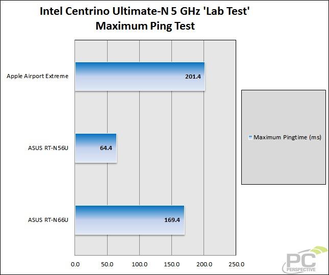 36-wifitest-lab-intel5gh-ping2.jpg