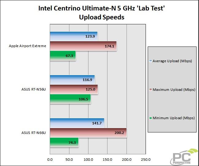 38-wifitest-lab-intel5gh-upload.jpg