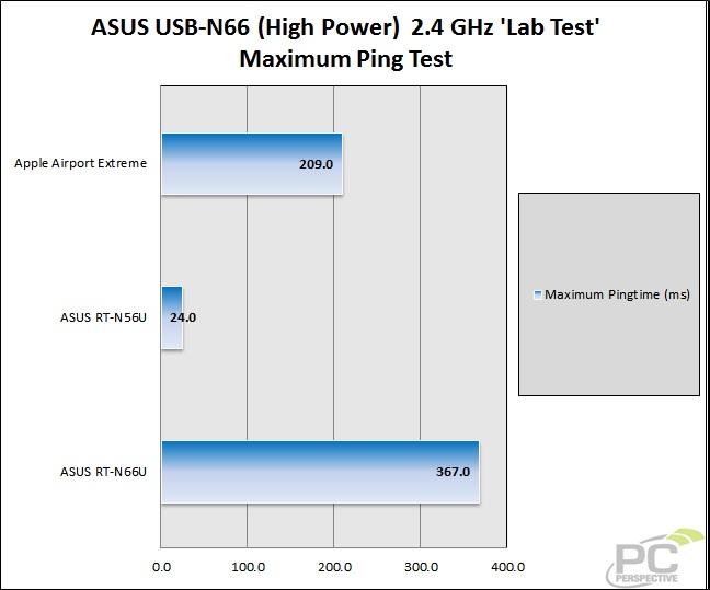 49-wifitest-lab-asusn6624gh-ping2.jpg