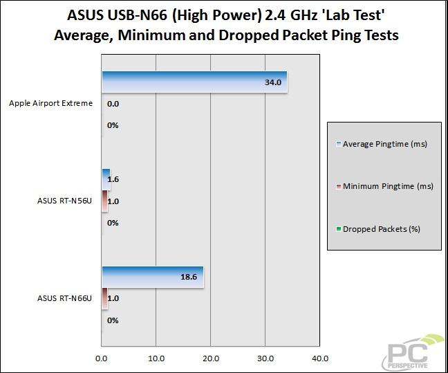 48-wifitest-lab-asusn6624gh-ping1.jpg