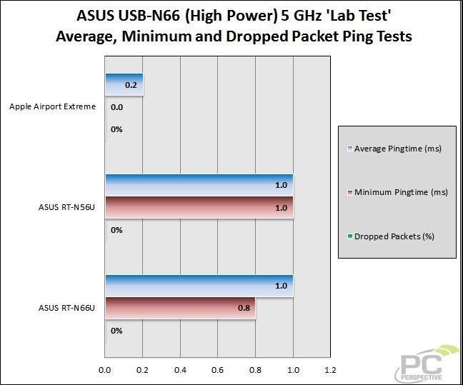 44-wifitest-lab-asusn665gh-ping1.jpg
