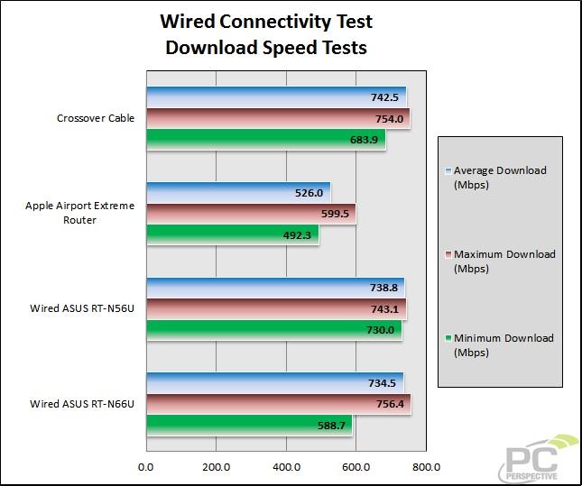 32-wiretest-downloadspeed.jpg