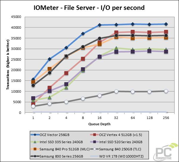 iometer-ios-file.png