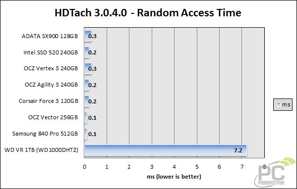 hdtach-randomaccess.png