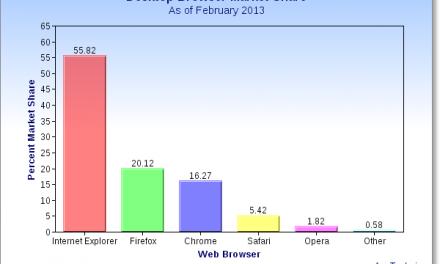 Internet Explorer Still Most Popular Web Browser in 2013