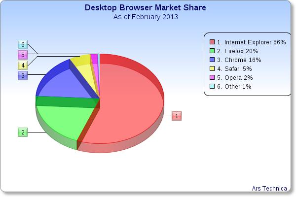 desktop-browser-market-share-pie-chart.png
