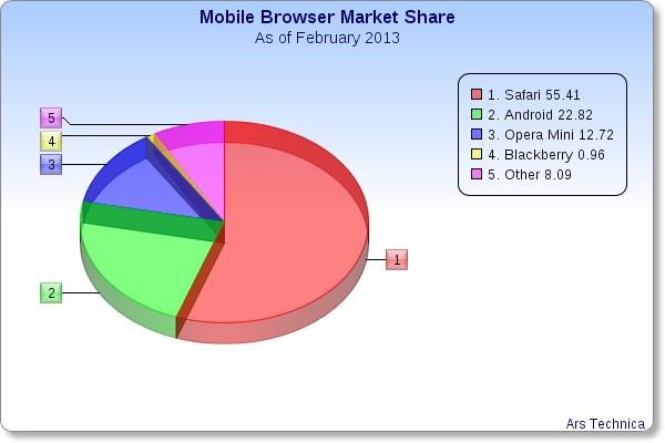 mobile-web-browser-market-share.png