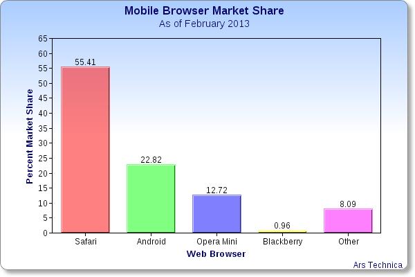 mobile-web-browser-market-share-1.png