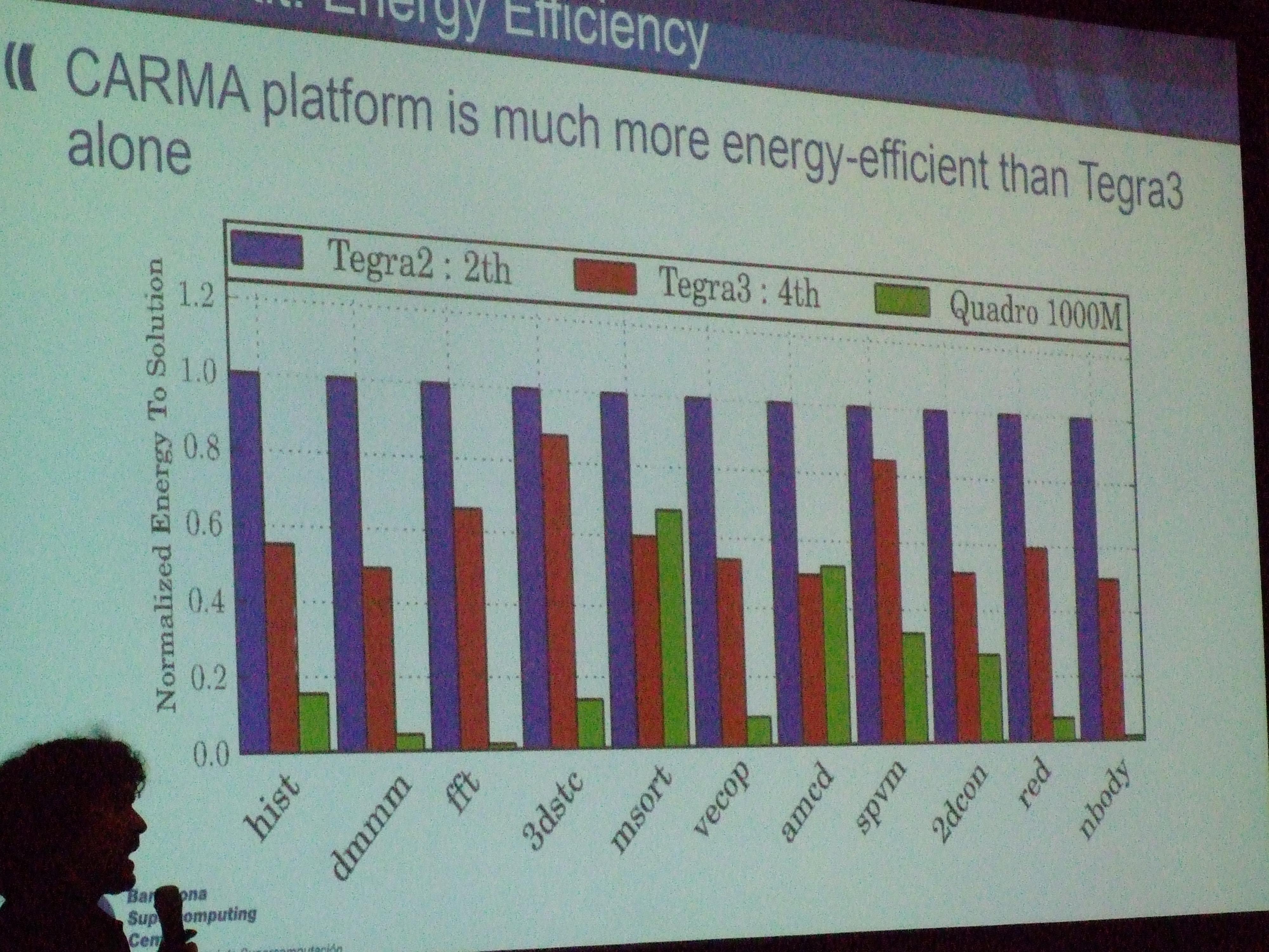 GTC 2013: Pedraforca Is A Power Efficient ARM + GPU Cluster For Homogeneous (GPU) Workloads - General Tech 3