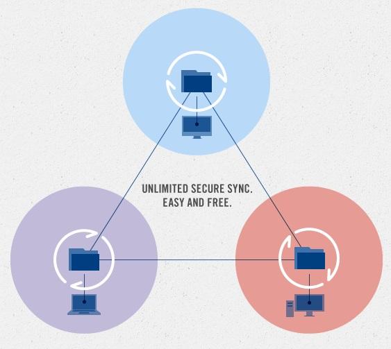 bittorrent-sync-diagram.jpg