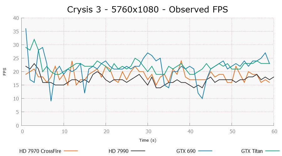 crysis3-5760x1080-ofps.png
