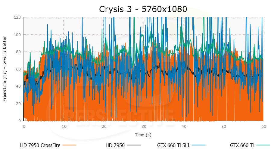 crysis3-5760x1080-plot.png