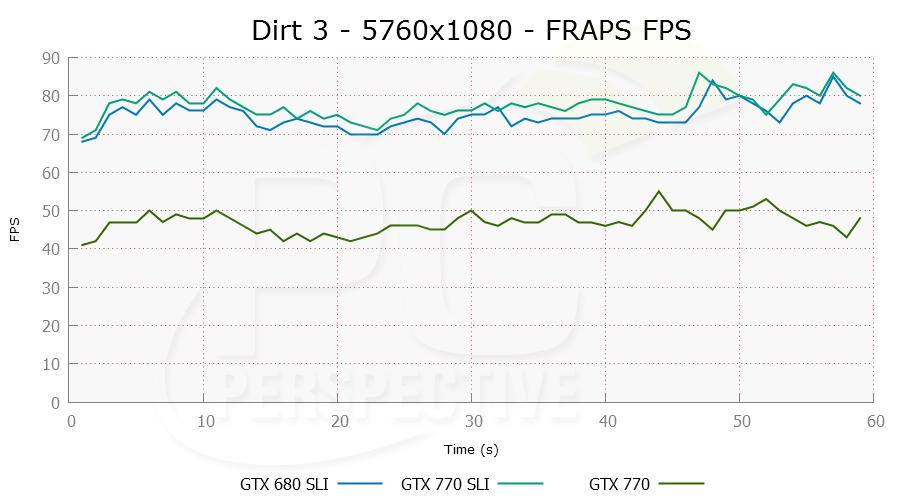 dirt3-5760x1080-frapsfps-0.png