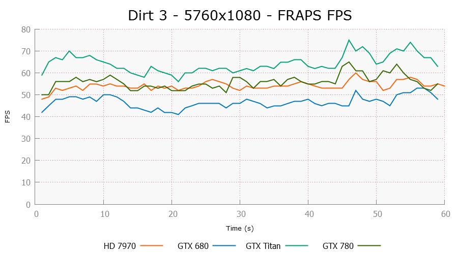dirt3-5760x1080-frapsfps.png