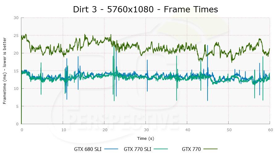 dirt3-5760x1080-plot-0.png