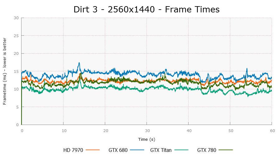 dirt3-2560x1440-plot.png