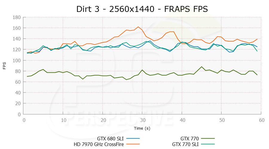 dirt3-2560x1440-frapsfps-0.png