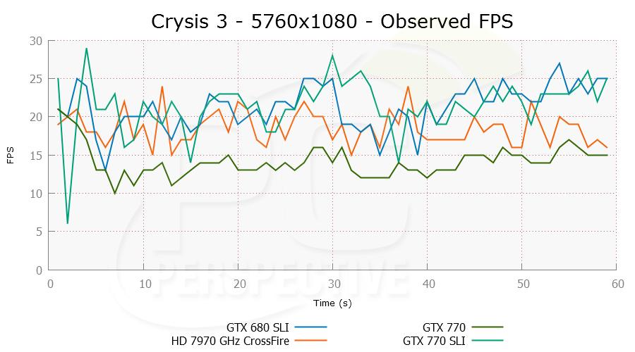 crysis3-5760x1080-ofps-0.png