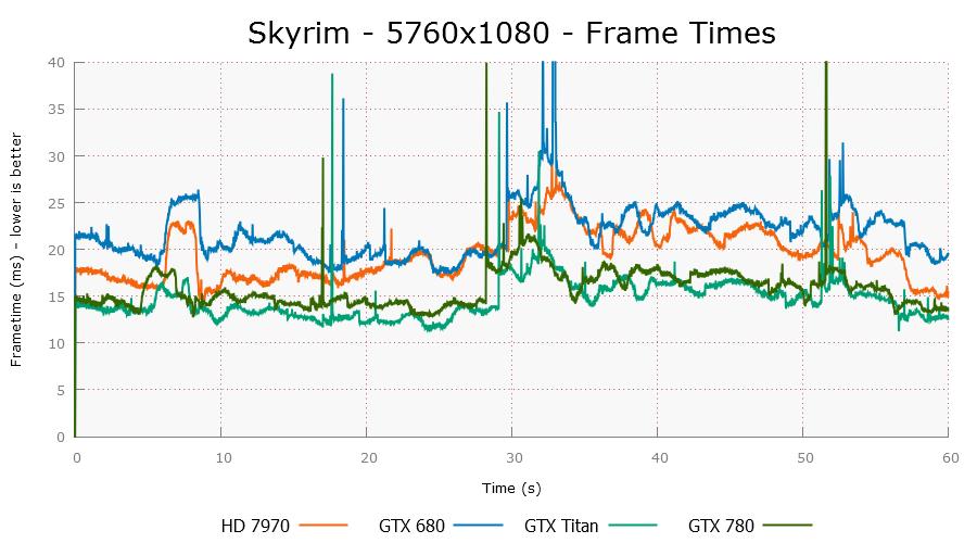 skyrim-5760x1080-plot.png