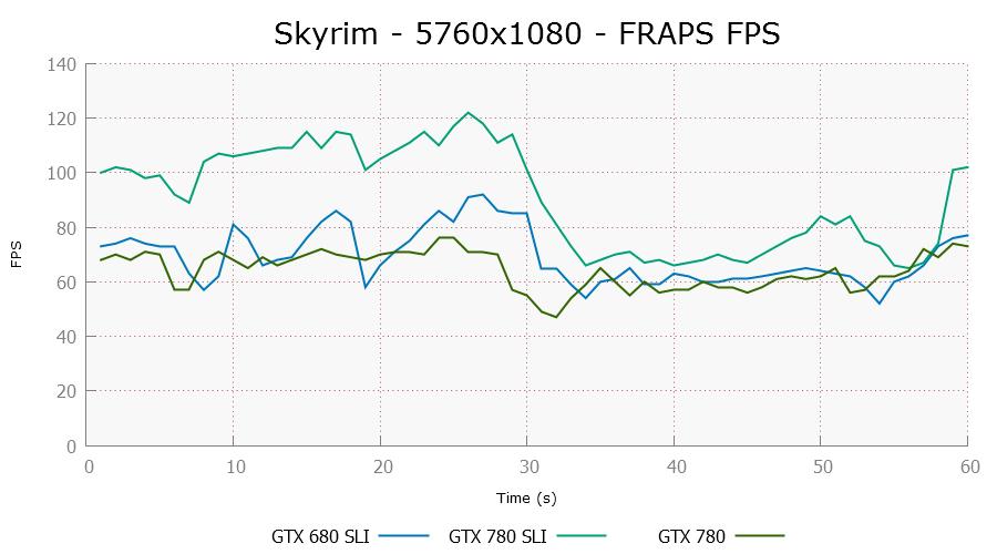 skyrim-5760x1080-frapsfps-0.png