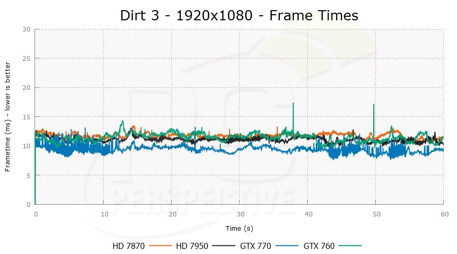 dirt3-1920x1080-plot.png