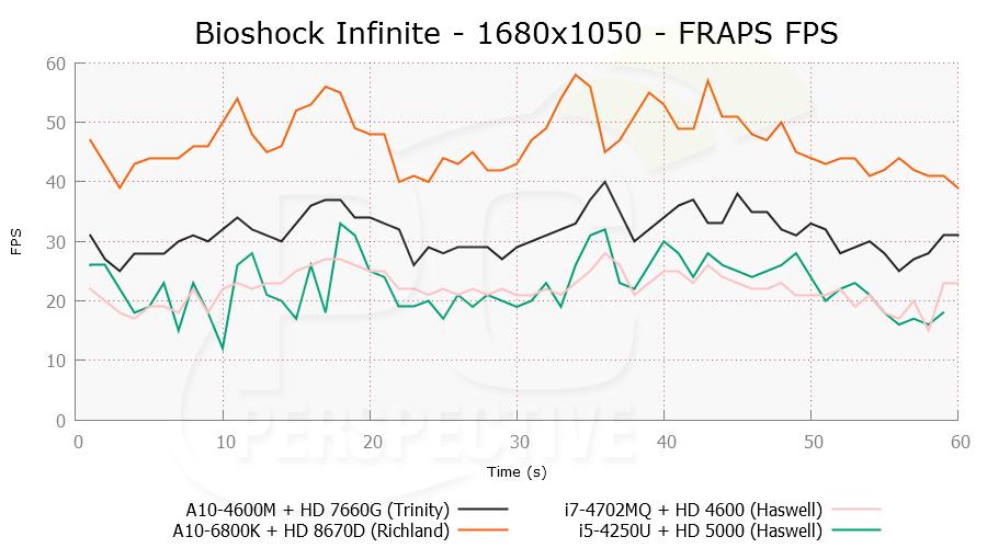 bioshock-1680x1050-frapsfps.png