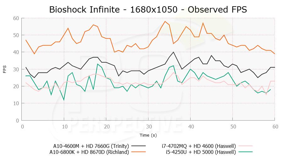 bioshock-1680x1050-ofps.png