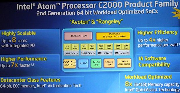 Intel's ARM escalation