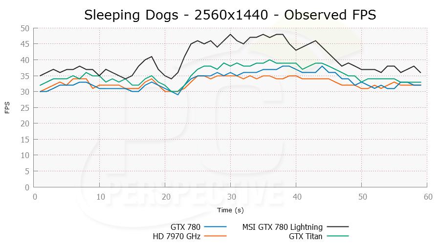sleepingdogs-2560x1440-ofps-0.png
