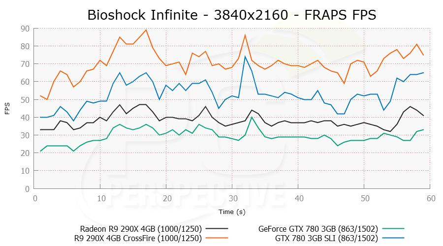 bioshock-3840x2160mst-frapsfps.png