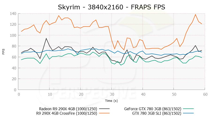 skyrim-3840x2160mst-frapsfps.png